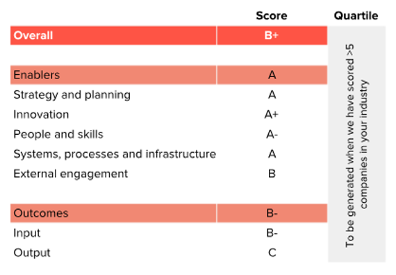 Circulytics tool by Ellen MacArthur Foundation_Sulapac score card