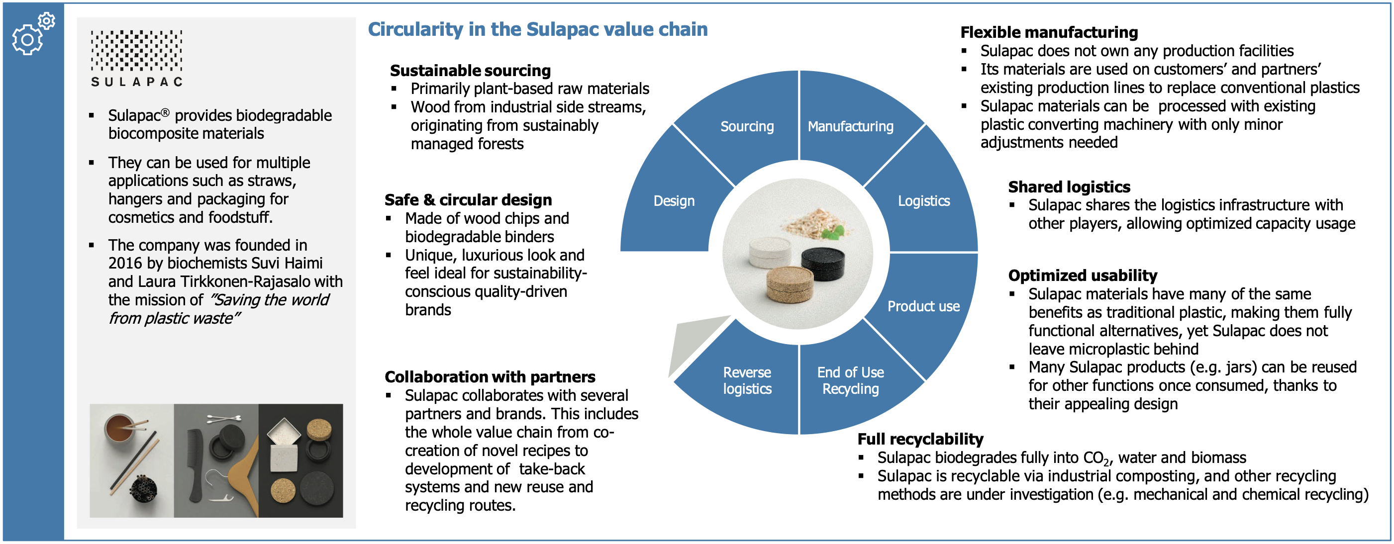 Circularity in Sulapac's operations